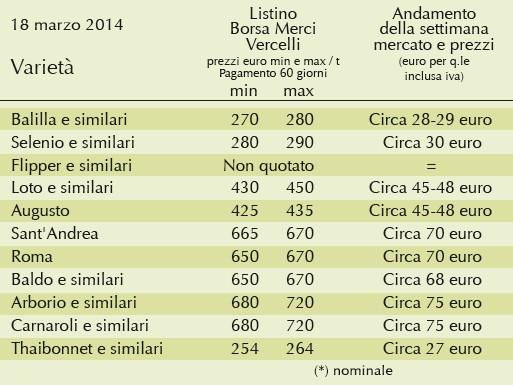 borsino del riso 18 marzo 2014